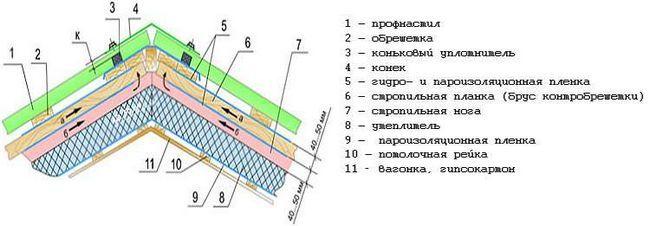 Схема покрівельного пирога для даху з профнастилу