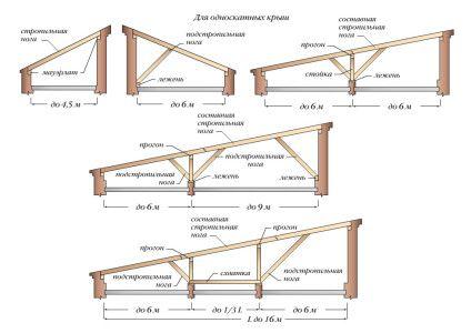 Схема пристрою крокв односхилого даху