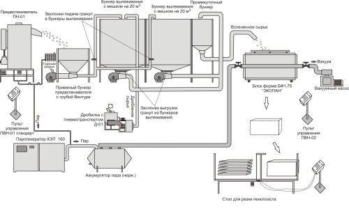 Схема виробництва пінопласту