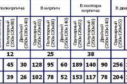 Таблиця розрахунку цегляної кладки