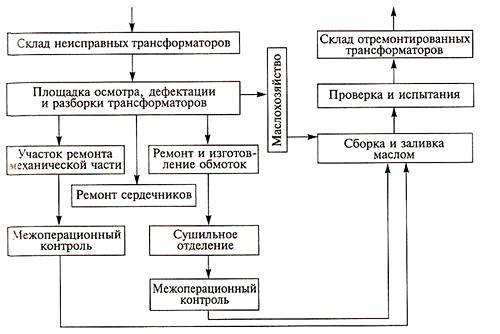 Типова структурно-технологічна схема ремонту трансформаторів
