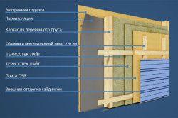 Схема утеплення каркасних стін