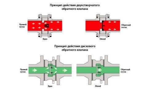 Фото - Як зробити установку зворотного клапана