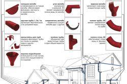 Елементи водостоку і схема їх розташування на будинку
