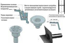 Пристрій випускний воронки для водостоку