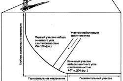 Буріння свердловин з великим радіусом викривлення