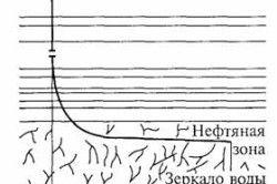 Схема буріння горизонтальної свердловини