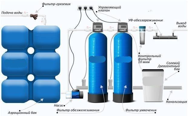 Фото - Як проводиться очистка води зі свердловини від заліза?