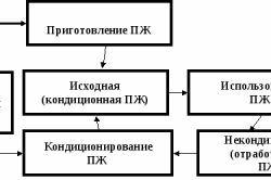 Принципова схема процесу промивання свердловини