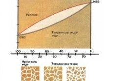 Графік температури плавлення міді