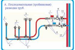Фото - Як проводиться розводка водопроводу