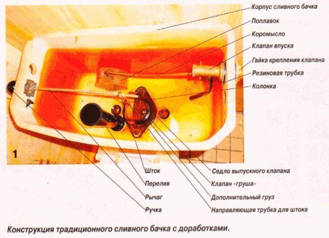 Фото - Як проводиться регулювання зливного механізму в бачку унітаза