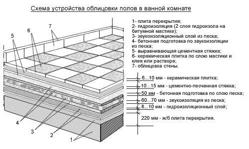 Фото - Як проводиться укладання керамічної плитки на підлогу?