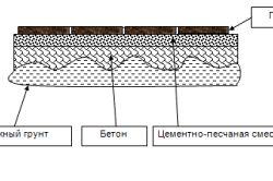 Фото - Як проводиться укладання тротуарної плитки на бетонну основу