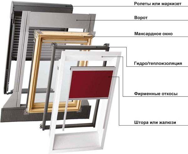 Фото - Як проводиться установка мансардних вікон?