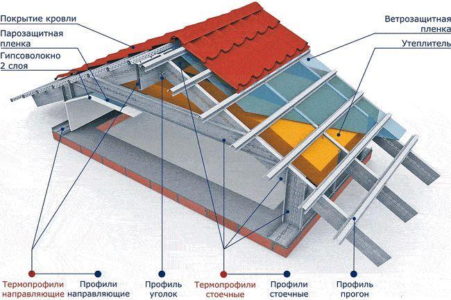 Як просто і недорого відремонтувати дах