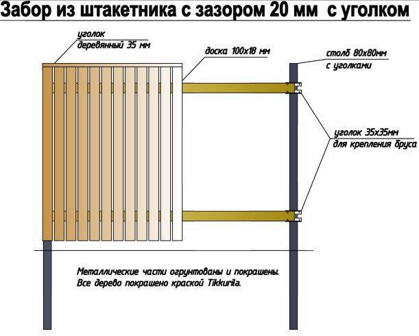 Схема забору для палісадника