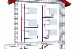 Схема підключення радіаторів опалення для приватного будинку.