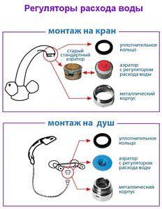 Пристрій регуляторів витрати води