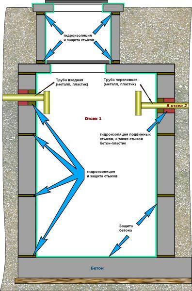 Фото - Як проводиться герметизація септика з бетонних кілець
