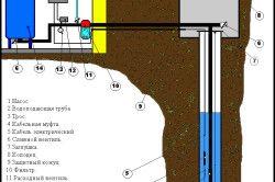 План автономного водопостачання