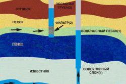 Схема монтажу обсадних труб для свердловини