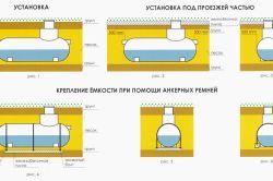 Фото - Як проводиться монтаж септиків