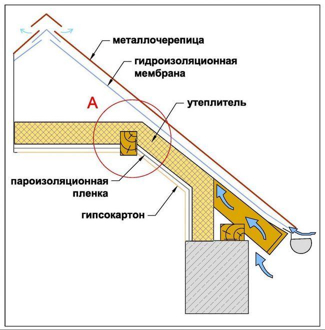 Фото - Як проводиться установка мансардного вікна в металочерепицю?