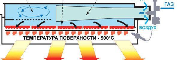Фото - Як працює і застосовується інфрачервоний обігрівач?