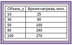 Таблиця, для орієнтування часу нагріву води до 50 ° C в електричному накопичувальному водонагрівачі, в залежності від обсягу бака в бойлері