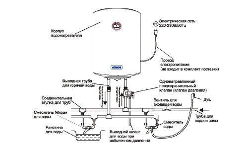 Фото - Як працює накопичувальний водонагрівач