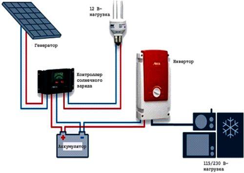 Схема підключення сонячної електроустановки