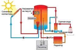 Схема роботи сонячних батарей