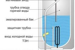 Пристрій електричного накопичувального водонагрівача