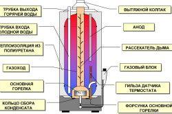 Схема будови накопичувального водонагрівача
