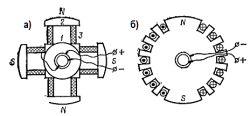 Малюнок 2. Схема пристрою ротора з явновираженнимі (а) і неявновираженнимі (б) полюсами.