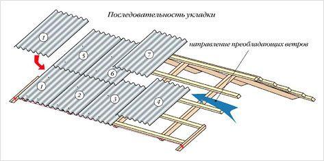 Фото - Як розрахувати і перекрити дах шифером