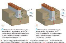 Фото - Як розрахувати стрічковий і стовпчастий фундамент під баню