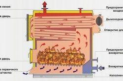 Схема котла на твердому паливі
