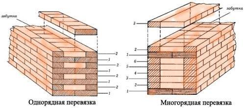Фото - Як розрахувати обсяг кладки цегли