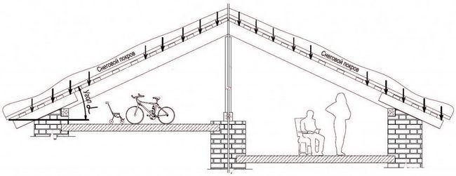 Фото - Як розрахувати оптимальний ухил даху?