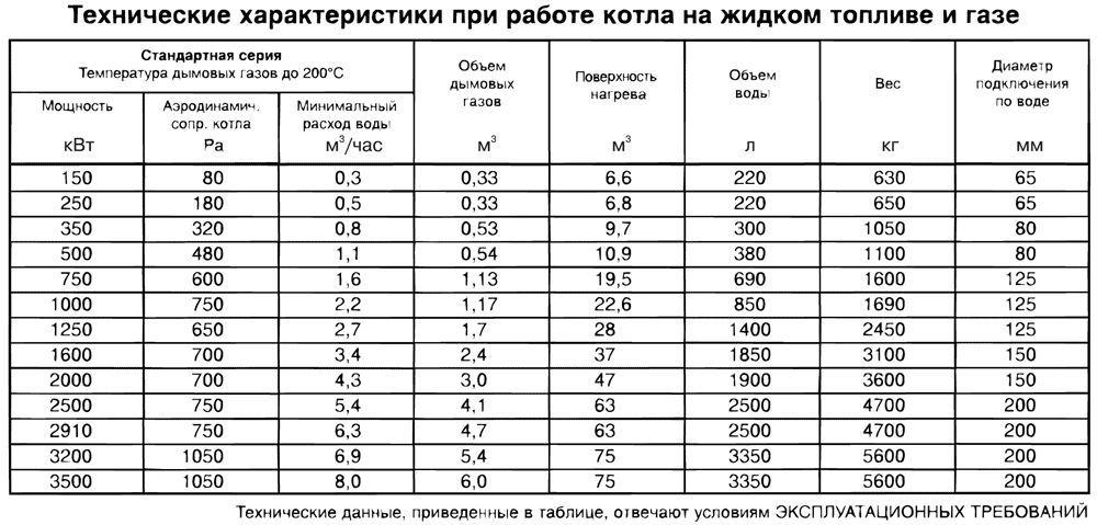 Фото - Як розрахувати витрати на опалення