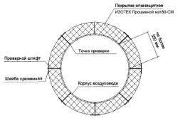 Схема розташування матів по периметру повітроводу круглого перетину