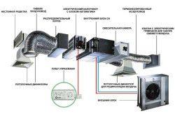 Схема вентиляції з гнучким воздуховодом