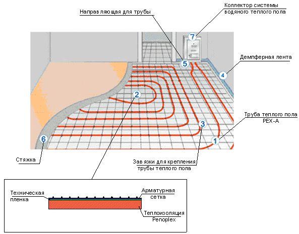 Фото - Як розрахувати водяна тепла підлога