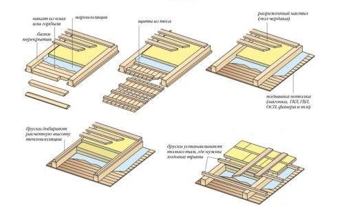 Варіанти утеплення стелі в лазні