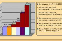 Таблиця розрахунку теплових втрат