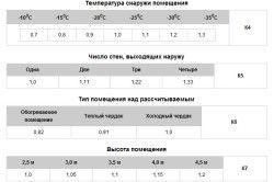 Проведення розрахунку тепловтрат будинку