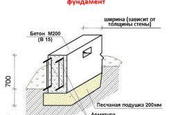 структура фундаменту