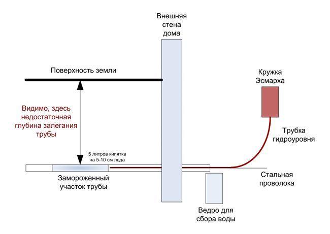 Схема замерзлої труби.